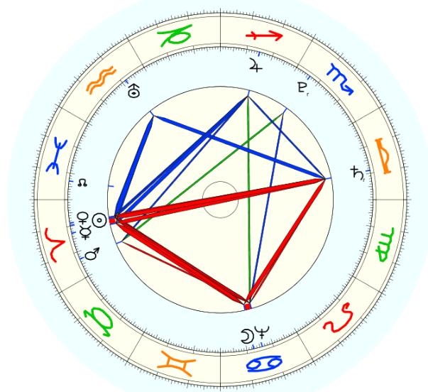 Saturno - Senex secondo James Hillman
