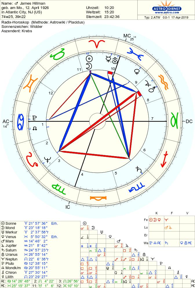 Natal Chart of J. Hillman