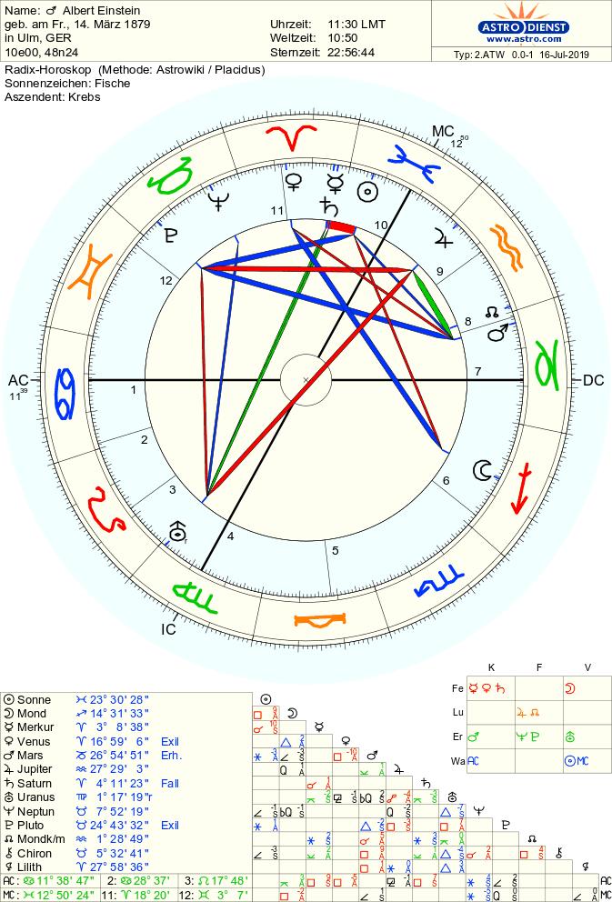 Le Case Astrologiche alla luce di una rilettura dei tipi psicologici di C. G. Jung
