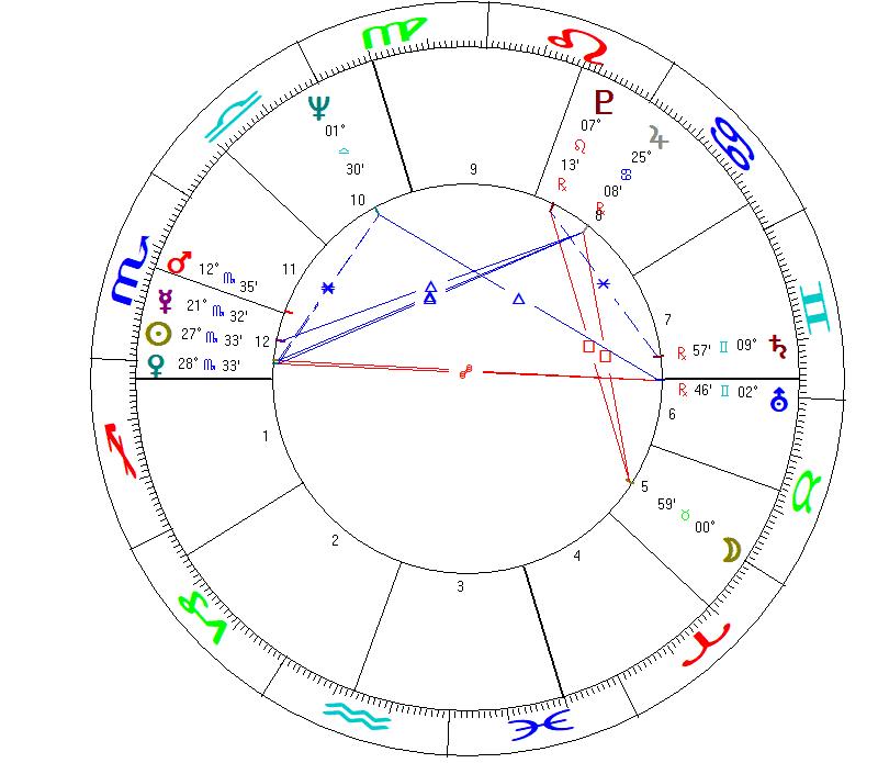 L'oroscopo di Joe Biden - Presidente degli Stati Uniti d'America